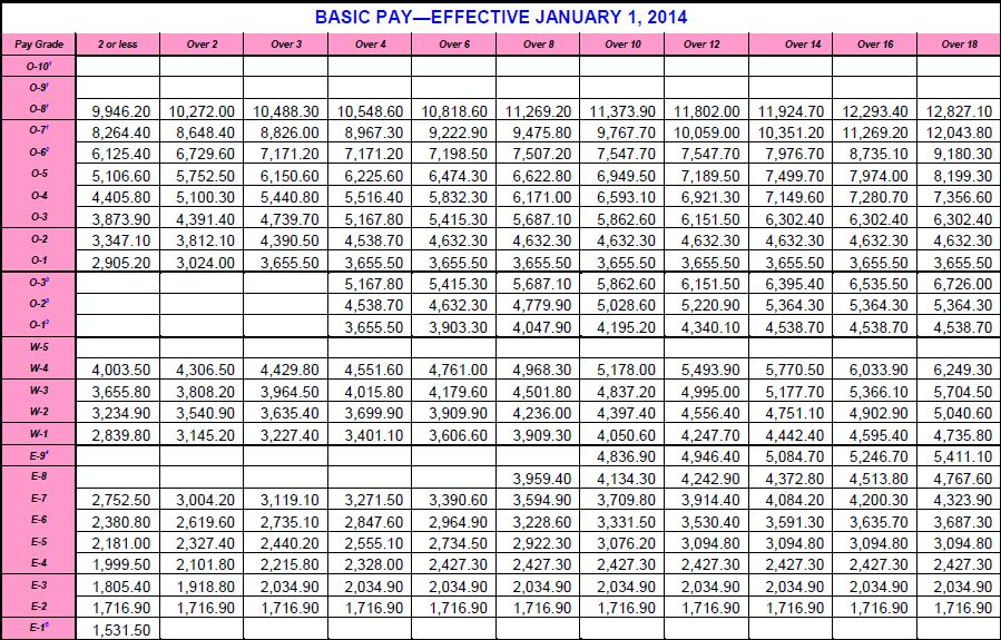 2014 Army Pay Chart (1.8% raise) - EZ Army Points