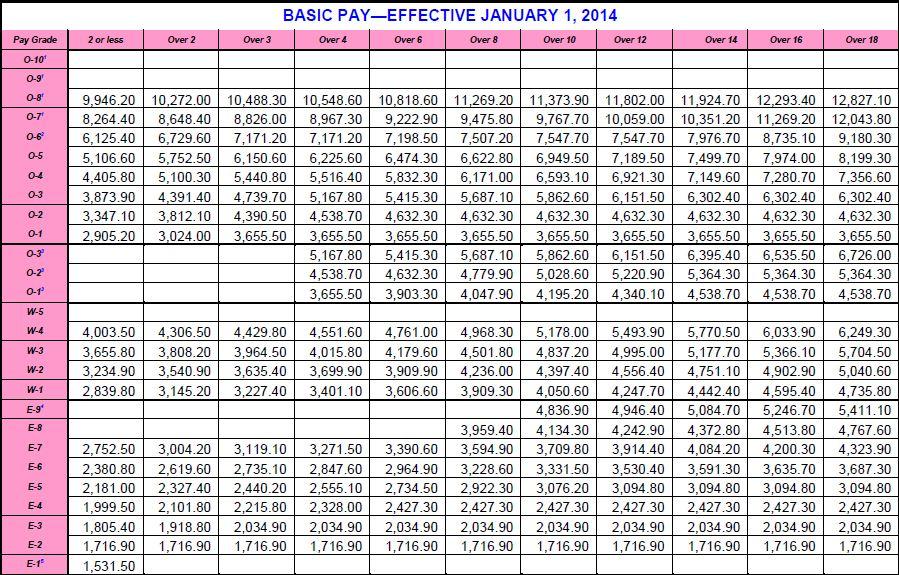 ... 575 jpeg 182kB, 2014 Army Pay Chart (1.8% raise) - EZ Army Points