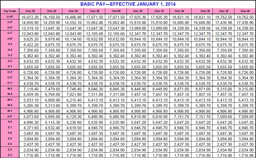 active duty pay chart 2014 Book Covers